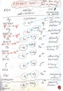 vyuka-20-10_kationty kovu.jpg